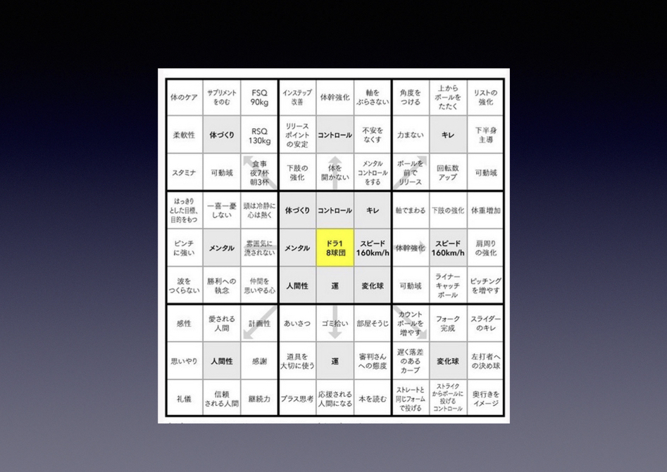 16才の大谷翔平クンの「目標達成表」は、「脳内整理術」と「アイデア創造術」にも使えます。