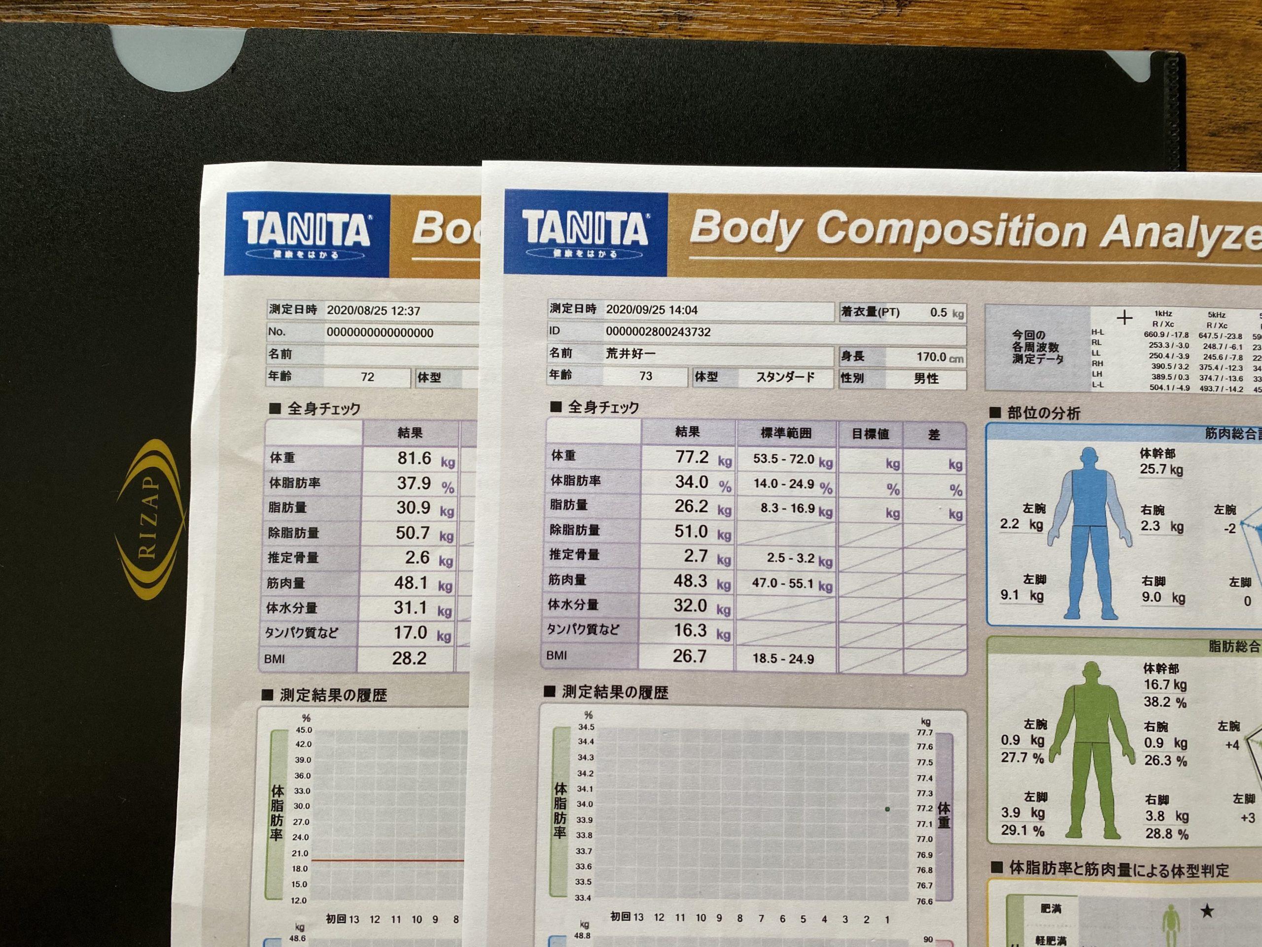 ライザップ1ヶ月の記録、食事の質に向き合って、まずは体重4.4kg減、体脂肪4.7kg減。