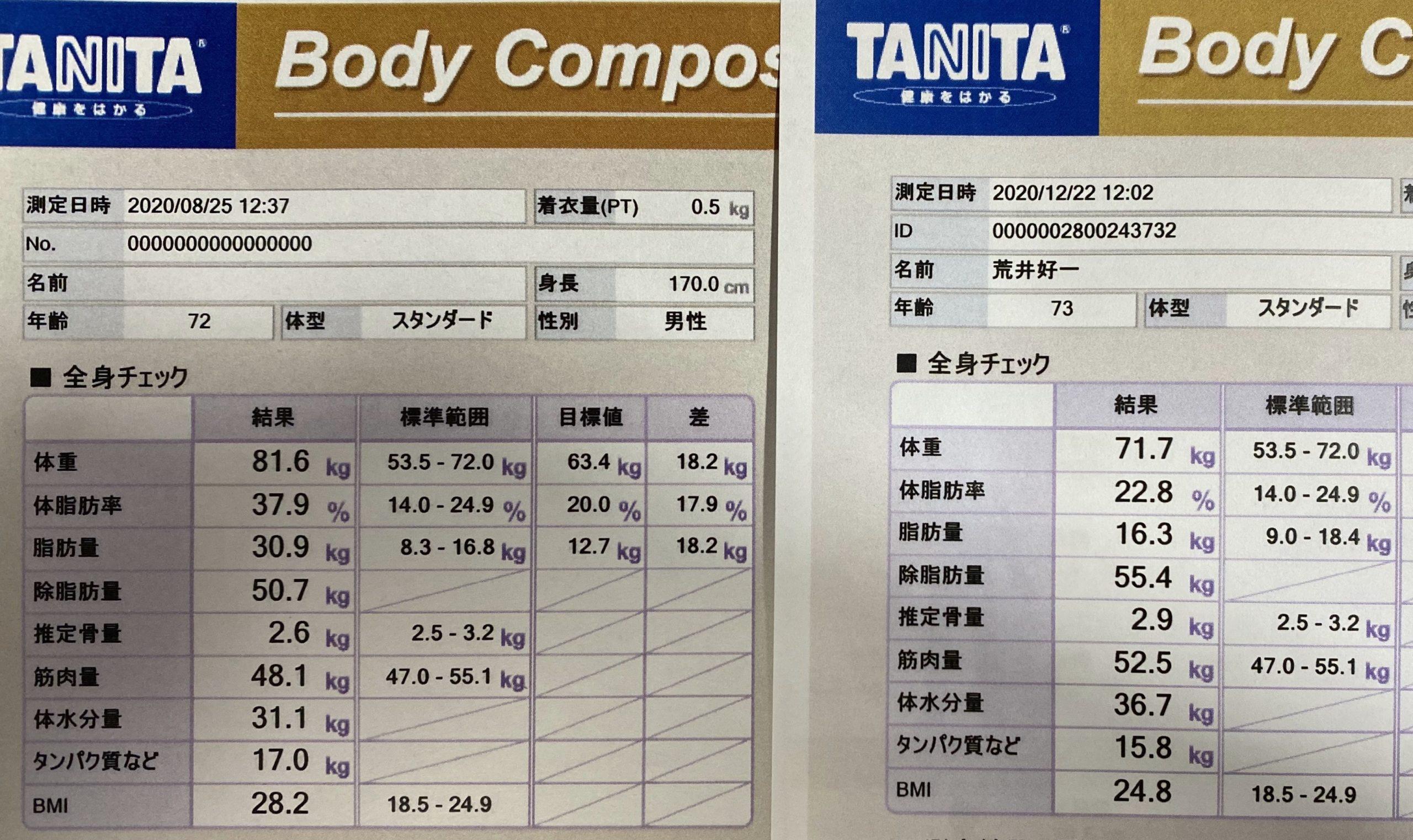 ライザップ4ヶ月、脂肪量14.6kg減・筋肉量4.4kg増!