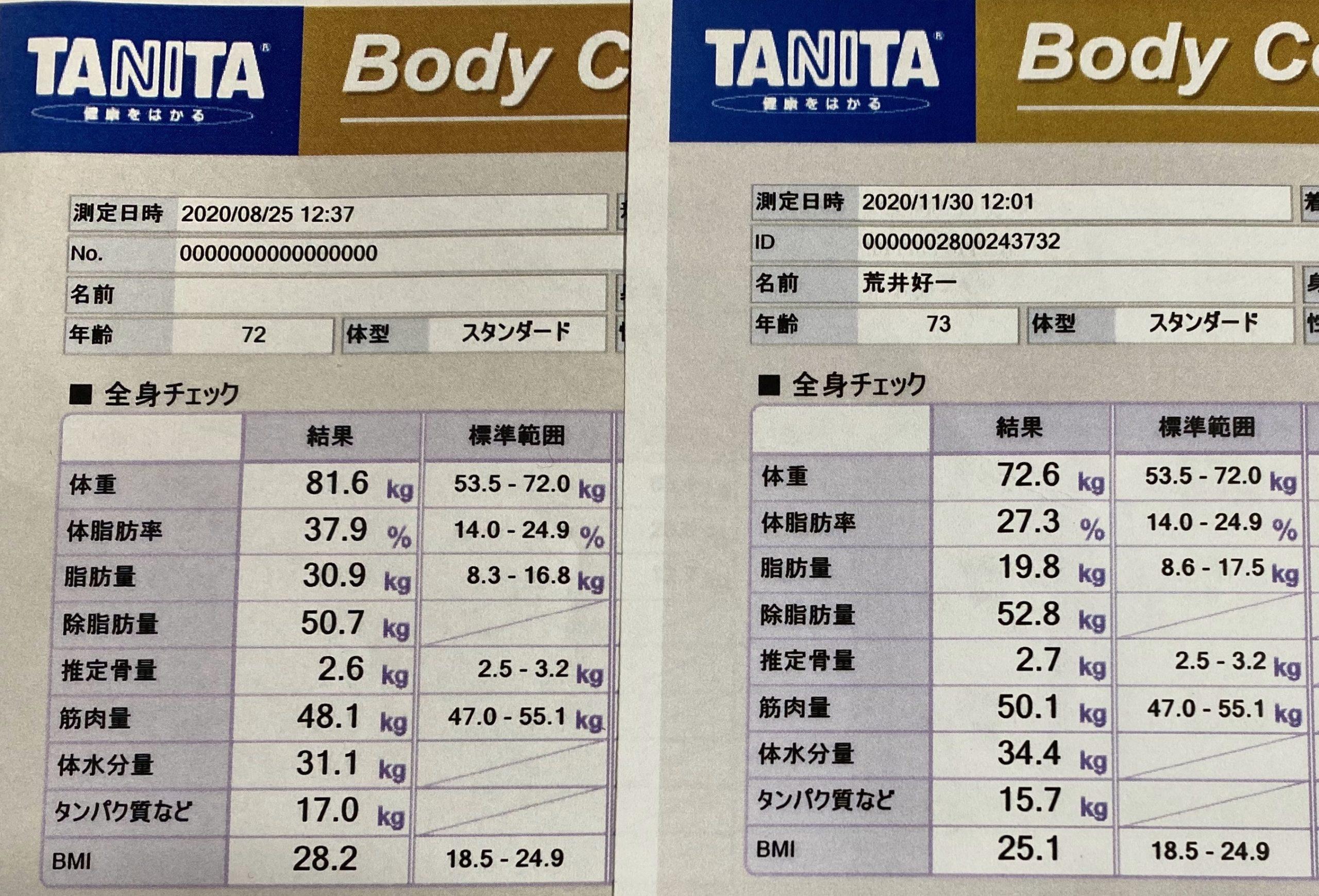 ライザップ3ヶ月、体重9kg減(脂肪量は11.1kg減、筋肉量2kg増)